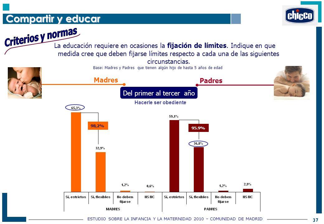 ESTUDIO SOBRE LA INFANCIA Y LA MATERNIDAD 2010 – COMUNIDAD DE MADRID 37 La educación requiere en ocasiones la fijación de límites.