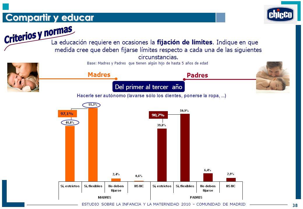 ESTUDIO SOBRE LA INFANCIA Y LA MATERNIDAD 2010 – COMUNIDAD DE MADRID 38 Base: Madres y Padres que tienen algún hijo de hasta 5 años de edad La educación requiere en ocasiones la fijación de límites.