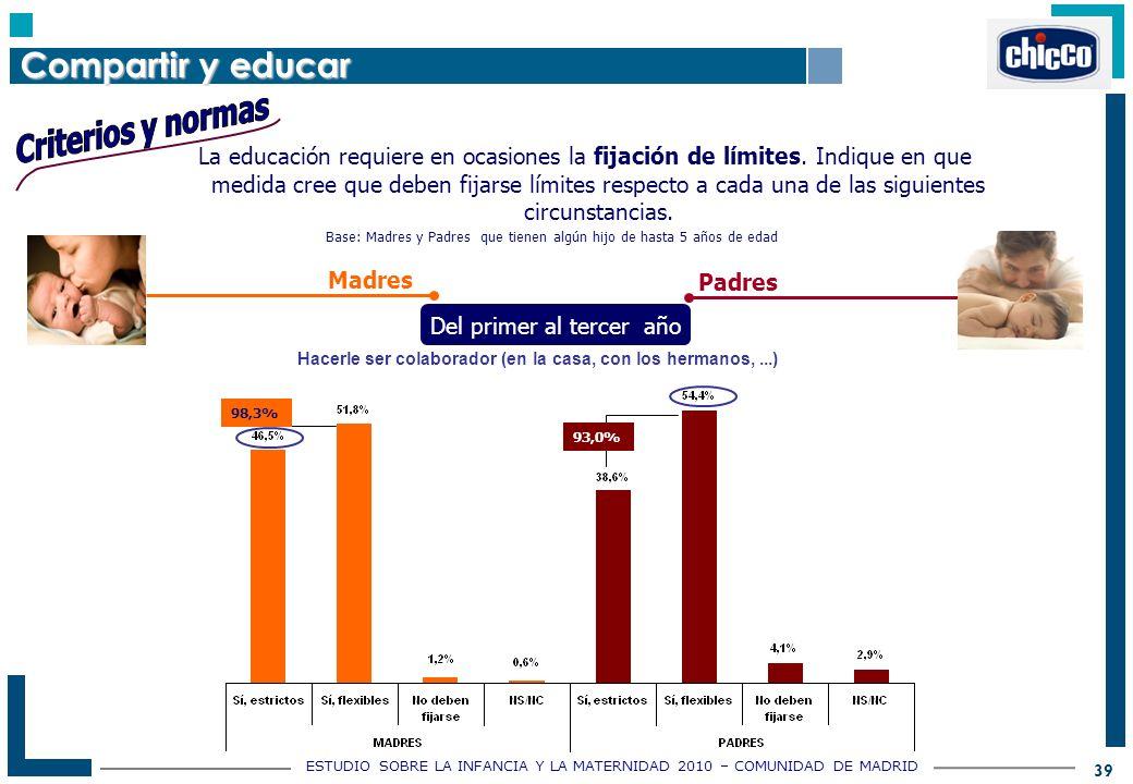 ESTUDIO SOBRE LA INFANCIA Y LA MATERNIDAD 2010 – COMUNIDAD DE MADRID 39 La educación requiere en ocasiones la fijación de límites.