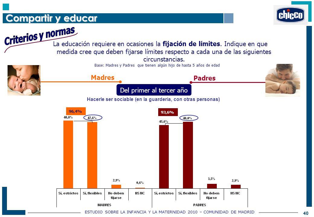 ESTUDIO SOBRE LA INFANCIA Y LA MATERNIDAD 2010 – COMUNIDAD DE MADRID 40 Base: Madres y Padres que tienen algún hijo de hasta 5 años de edad La educación requiere en ocasiones la fijación de límites.