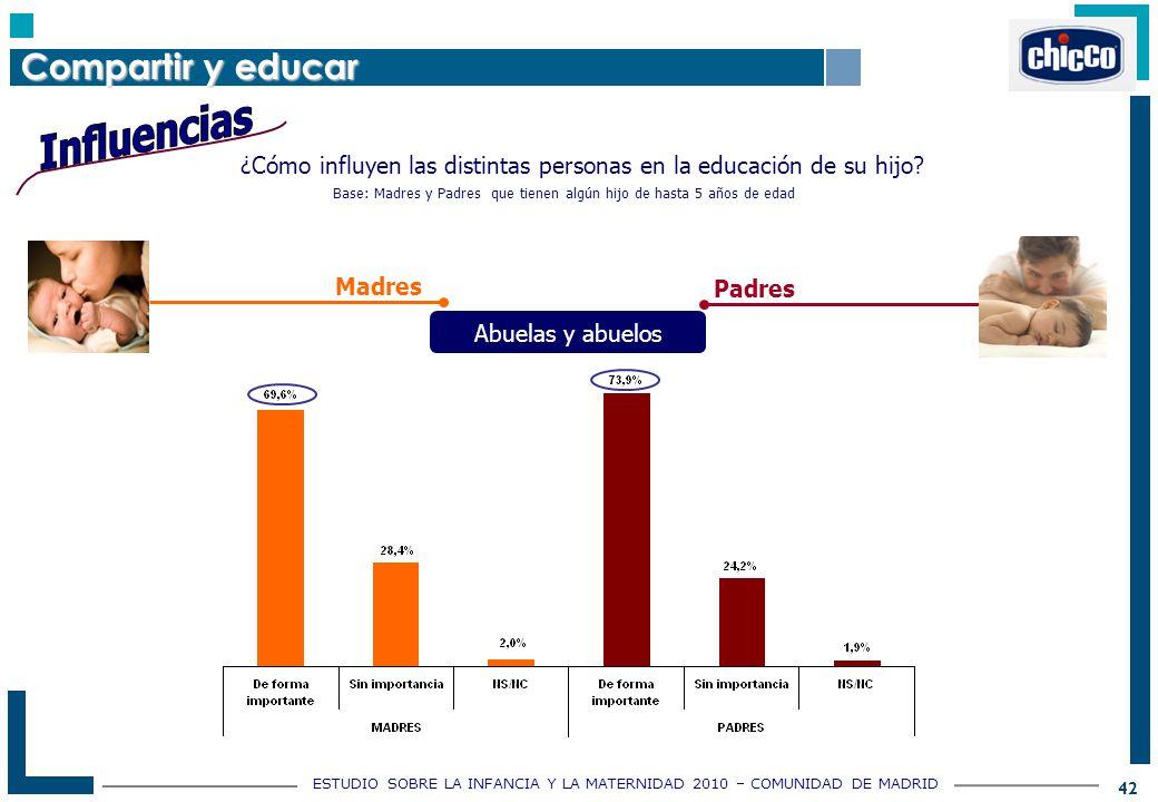 ESTUDIO SOBRE LA INFANCIA Y LA MATERNIDAD 2010 – COMUNIDAD DE MADRID 42 ¿Cómo influyen las distintas personas en la educación de su hijo.