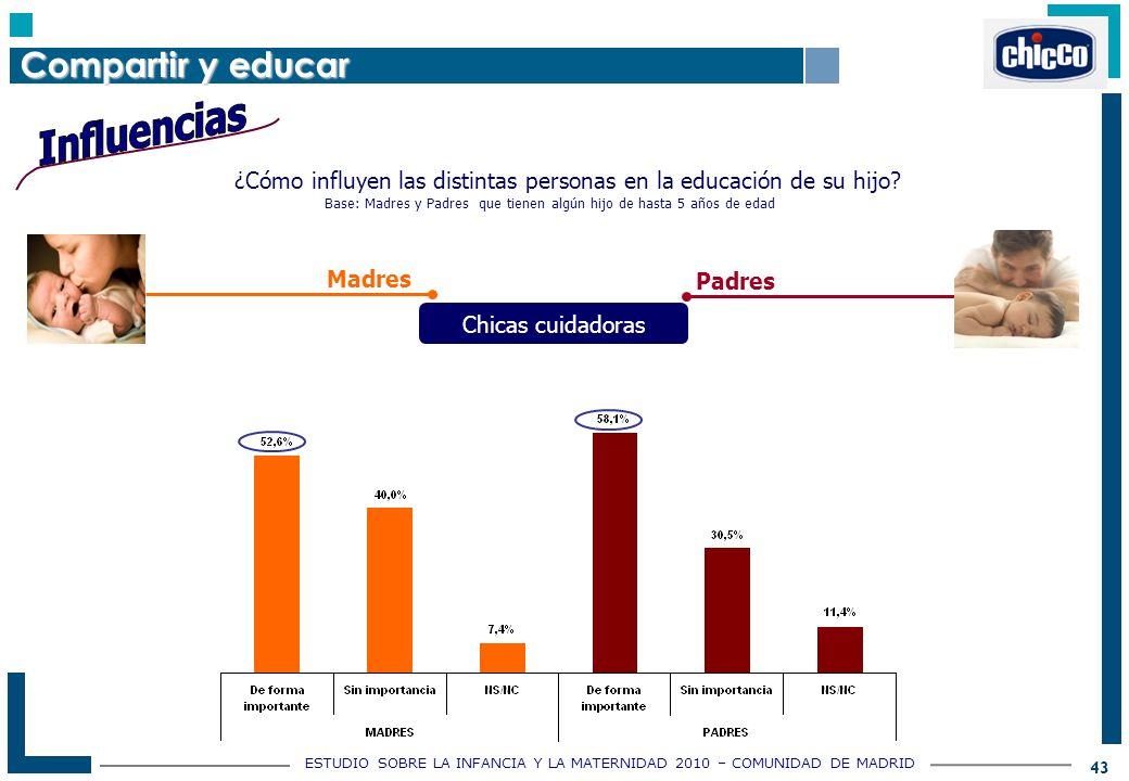 ESTUDIO SOBRE LA INFANCIA Y LA MATERNIDAD 2010 – COMUNIDAD DE MADRID 43 ¿Cómo influyen las distintas personas en la educación de su hijo.