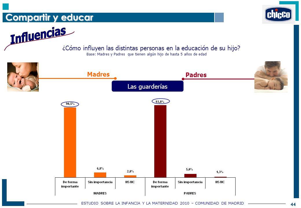 ESTUDIO SOBRE LA INFANCIA Y LA MATERNIDAD 2010 – COMUNIDAD DE MADRID 44 ¿Cómo influyen las distintas personas en la educación de su hijo.