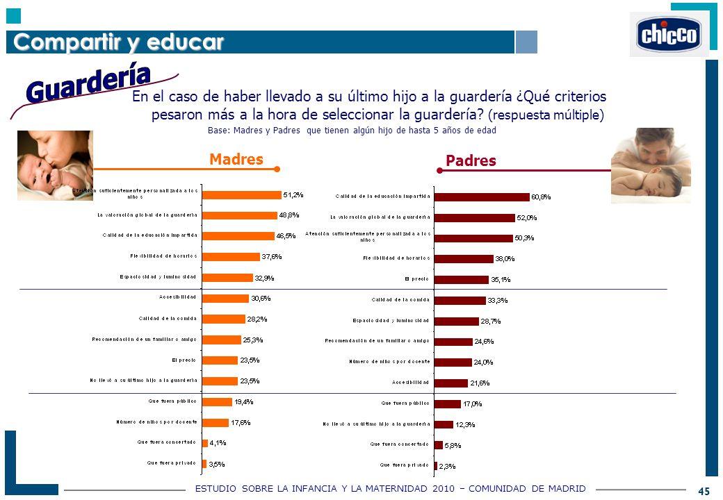 ESTUDIO SOBRE LA INFANCIA Y LA MATERNIDAD 2010 – COMUNIDAD DE MADRID 45 En el caso de haber llevado a su último hijo a la guardería ¿Qué criterios pesaron más a la hora de seleccionar la guardería.