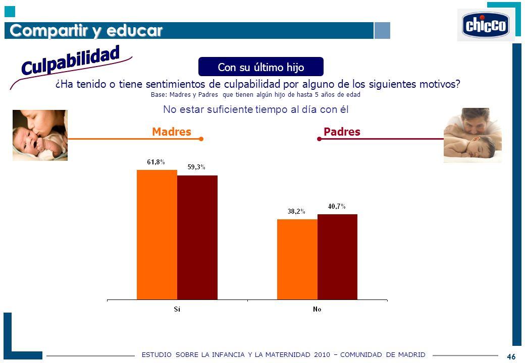 ESTUDIO SOBRE LA INFANCIA Y LA MATERNIDAD 2010 – COMUNIDAD DE MADRID 46 ¿Ha tenido o tiene sentimientos de culpabilidad por alguno de los siguientes motivos.