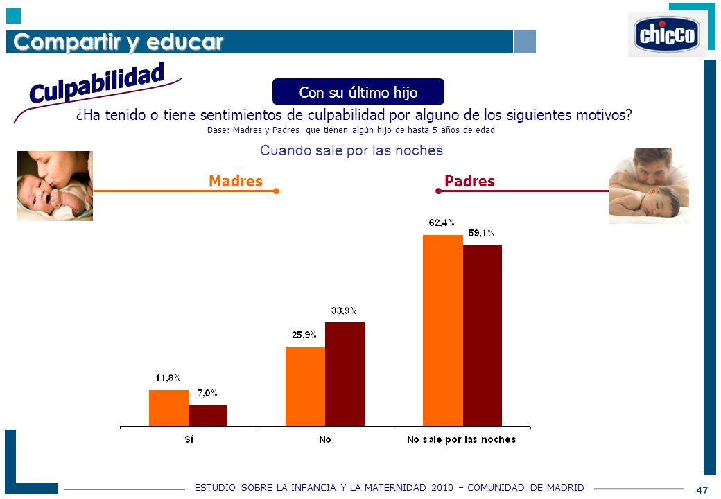 ESTUDIO SOBRE LA INFANCIA Y LA MATERNIDAD 2010 – COMUNIDAD DE MADRID 47 ¿Ha tenido o tiene sentimientos de culpabilidad por alguno de los siguientes motivos.