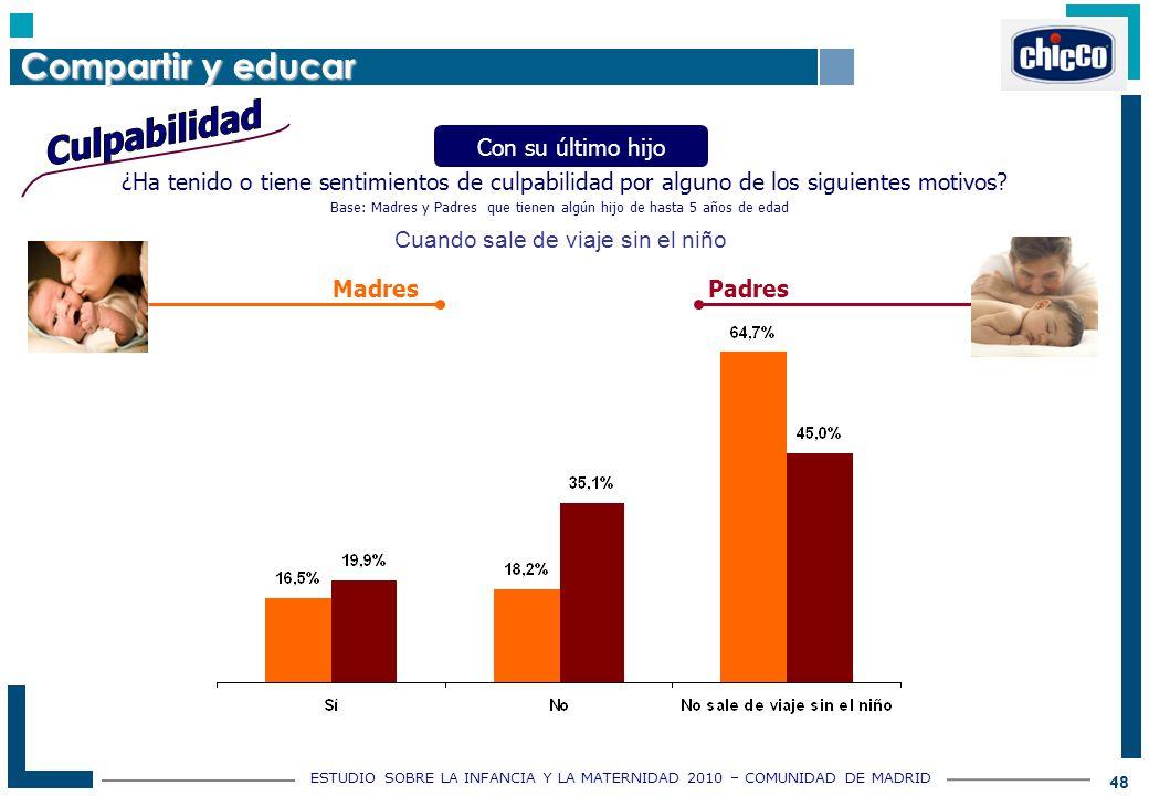 ESTUDIO SOBRE LA INFANCIA Y LA MATERNIDAD 2010 – COMUNIDAD DE MADRID 48 ¿Ha tenido o tiene sentimientos de culpabilidad por alguno de los siguientes motivos.