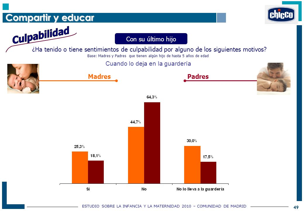 ESTUDIO SOBRE LA INFANCIA Y LA MATERNIDAD 2010 – COMUNIDAD DE MADRID 49 ¿Ha tenido o tiene sentimientos de culpabilidad por alguno de los siguientes motivos.