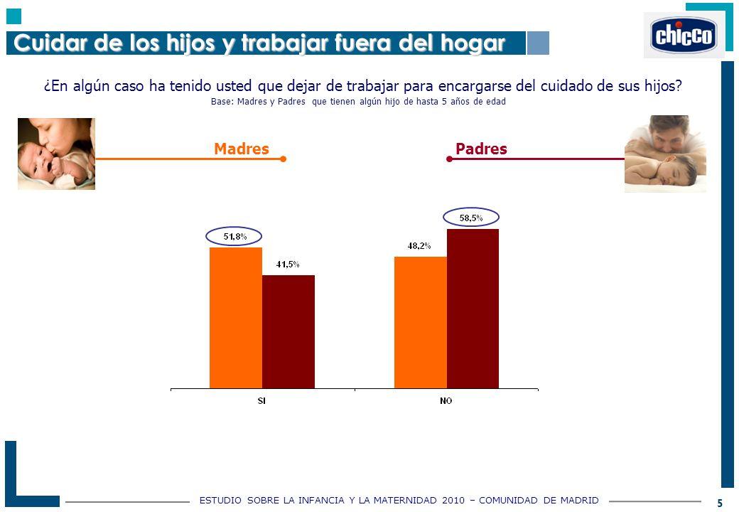 ESTUDIO SOBRE LA INFANCIA Y LA MATERNIDAD 2010 – COMUNIDAD DE MADRID 5 ¿En algún caso ha tenido usted que dejar de trabajar para encargarse del cuidado de sus hijos.