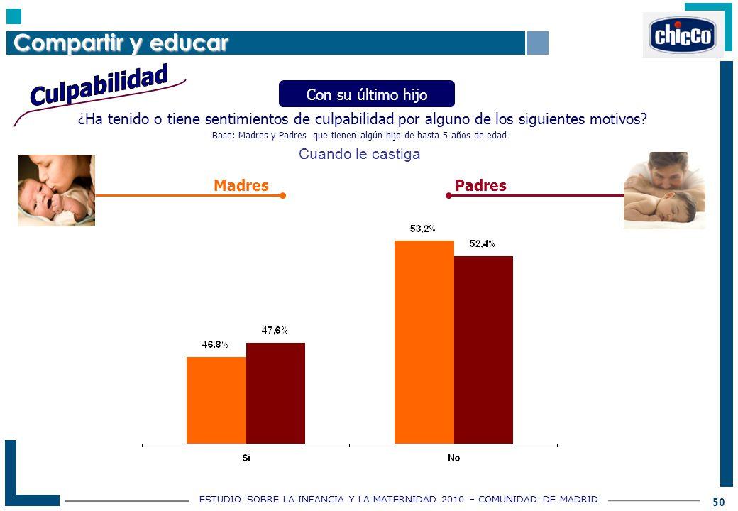 ESTUDIO SOBRE LA INFANCIA Y LA MATERNIDAD 2010 – COMUNIDAD DE MADRID 50 ¿Ha tenido o tiene sentimientos de culpabilidad por alguno de los siguientes motivos.