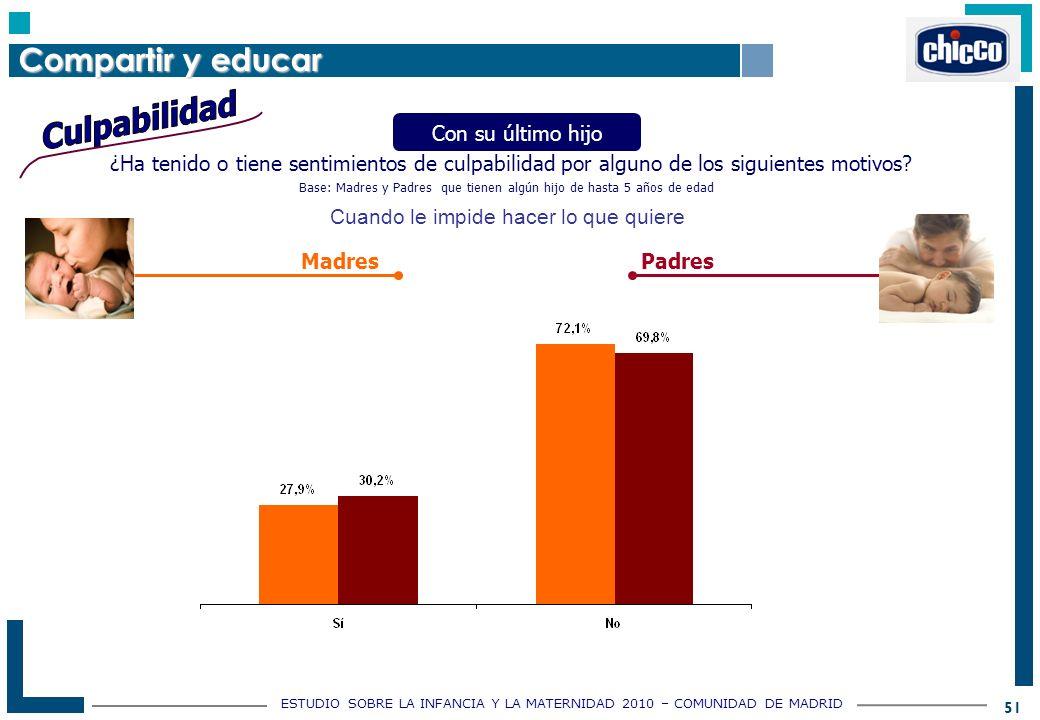 ESTUDIO SOBRE LA INFANCIA Y LA MATERNIDAD 2010 – COMUNIDAD DE MADRID 51 ¿Ha tenido o tiene sentimientos de culpabilidad por alguno de los siguientes motivos.