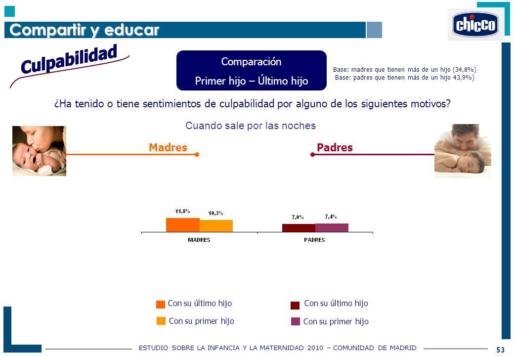 ESTUDIO SOBRE LA INFANCIA Y LA MATERNIDAD 2010 – COMUNIDAD DE MADRID 53 ¿Ha tenido o tiene sentimientos de culpabilidad por alguno de los siguientes motivos.