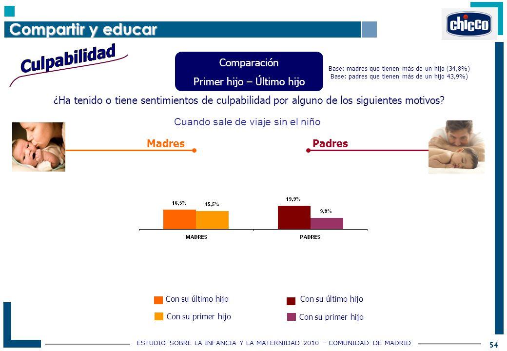 ESTUDIO SOBRE LA INFANCIA Y LA MATERNIDAD 2010 – COMUNIDAD DE MADRID 54 ¿Ha tenido o tiene sentimientos de culpabilidad por alguno de los siguientes motivos.