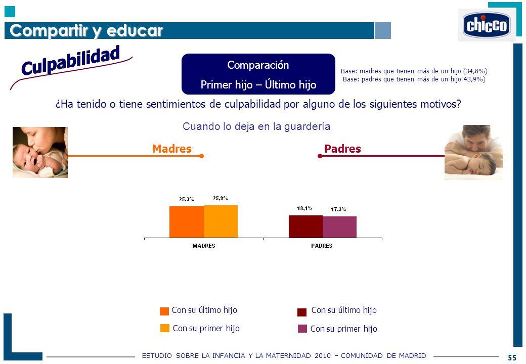 ESTUDIO SOBRE LA INFANCIA Y LA MATERNIDAD 2010 – COMUNIDAD DE MADRID 55 ¿Ha tenido o tiene sentimientos de culpabilidad por alguno de los siguientes motivos.