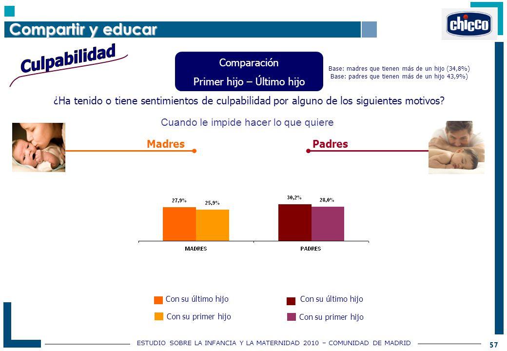 ESTUDIO SOBRE LA INFANCIA Y LA MATERNIDAD 2010 – COMUNIDAD DE MADRID 57 ¿Ha tenido o tiene sentimientos de culpabilidad por alguno de los siguientes motivos.