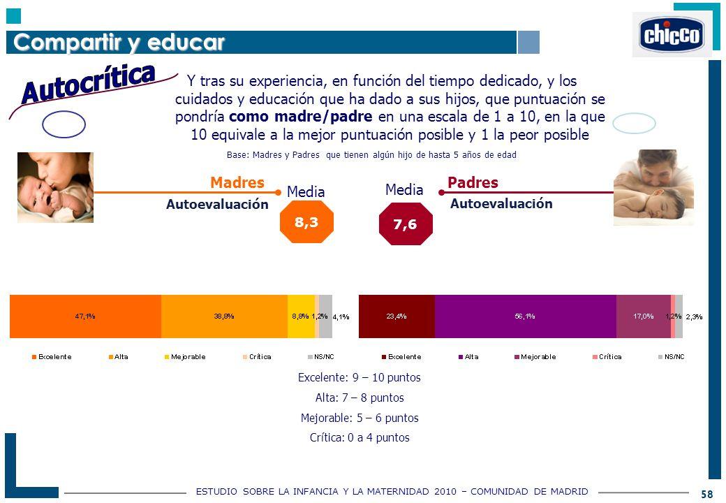 ESTUDIO SOBRE LA INFANCIA Y LA MATERNIDAD 2010 – COMUNIDAD DE MADRID 58 Y tras su experiencia, en función del tiempo dedicado, y los cuidados y educación que ha dado a sus hijos, que puntuación se pondría como madre/padre en una escala de 1 a 10, en la que 10 equivale a la mejor puntuación posible y 1 la peor posible Madres Padres 8,3 Media 7,6 Media Autoevaluación Excelente: 9 – 10 puntos Alta: 7 – 8 puntos Mejorable: 5 – 6 puntos Crítica: 0 a 4 puntos Compartir y educar Base: Madres y Padres que tienen algún hijo de hasta 5 años de edad