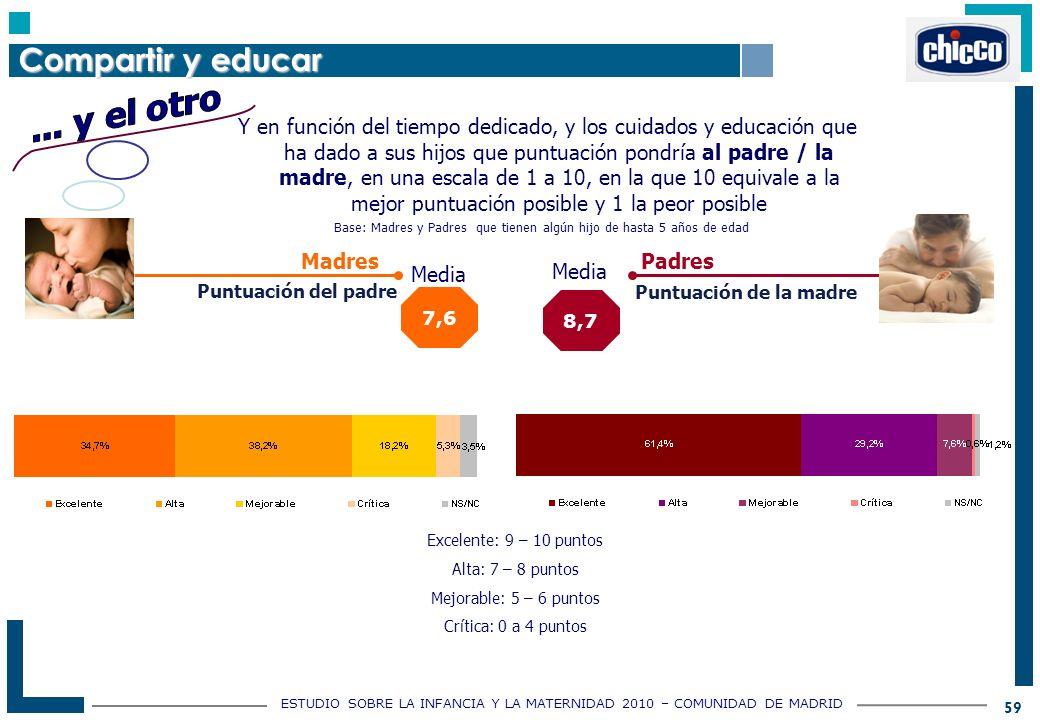 ESTUDIO SOBRE LA INFANCIA Y LA MATERNIDAD 2010 – COMUNIDAD DE MADRID 59 Y en función del tiempo dedicado, y los cuidados y educación que ha dado a sus hijos que puntuación pondría al padre / la madre, en una escala de 1 a 10, en la que 10 equivale a la mejor puntuación posible y 1 la peor posible Madres Padres 7,6 Media 8,7 Media Puntuación del padre Puntuación de la madre Excelente: 9 – 10 puntos Alta: 7 – 8 puntos Mejorable: 5 – 6 puntos Crítica: 0 a 4 puntos Compartir y educar Base: Madres y Padres que tienen algún hijo de hasta 5 años de edad