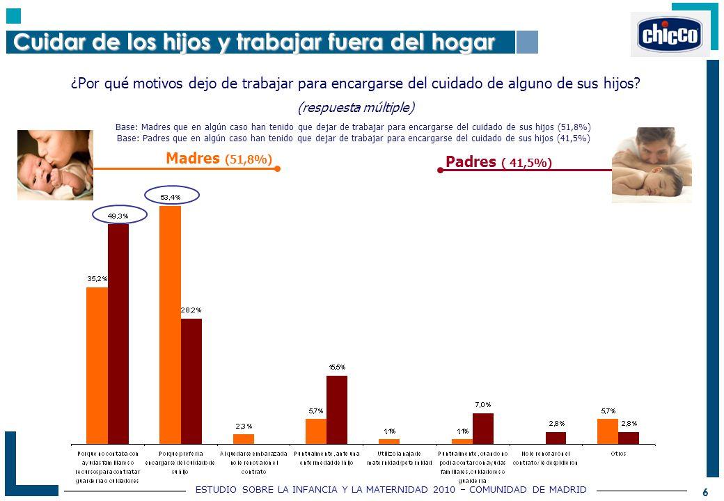 ESTUDIO SOBRE LA INFANCIA Y LA MATERNIDAD 2010 – COMUNIDAD DE MADRID 6 ¿Por qué motivos dejo de trabajar para encargarse del cuidado de alguno de sus hijos.