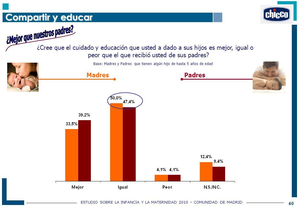 ESTUDIO SOBRE LA INFANCIA Y LA MATERNIDAD 2010 – COMUNIDAD DE MADRID 60 ¿Cree que el cuidado y educación que usted a dado a sus hijos es mejor, igual o peor que el que recibió usted de sus padres.