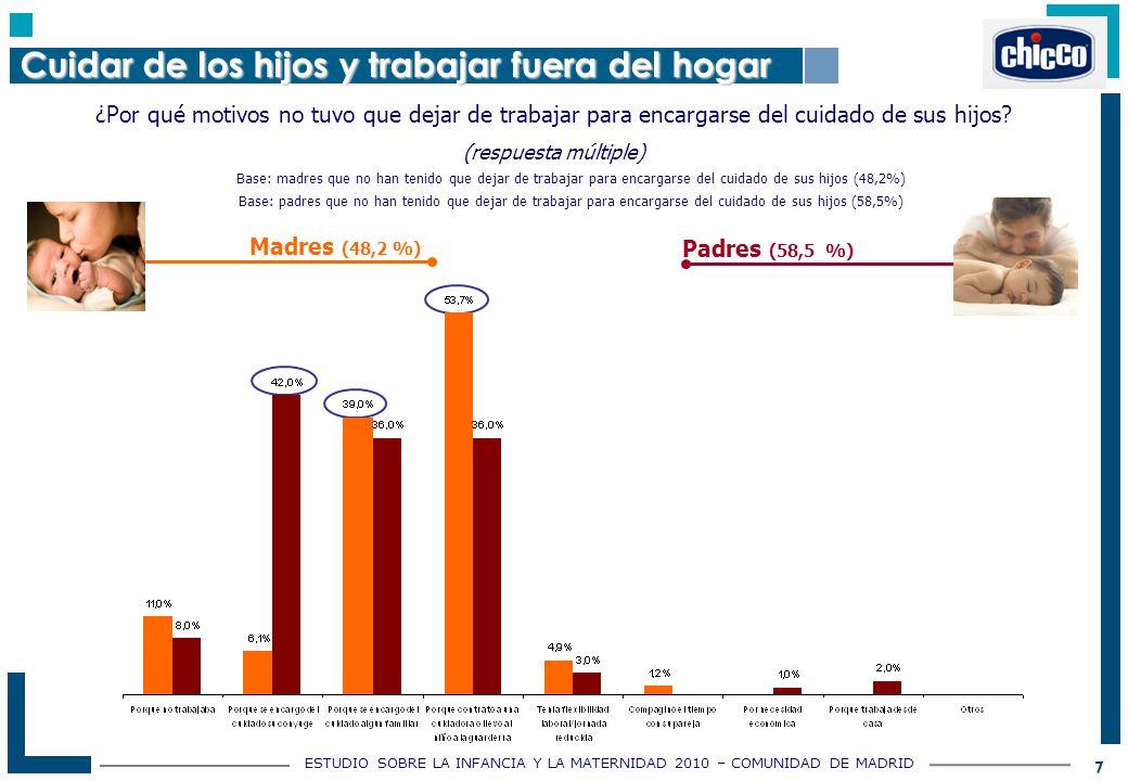 ESTUDIO SOBRE LA INFANCIA Y LA MATERNIDAD 2010 – COMUNIDAD DE MADRID 7 ¿Por qué motivos no tuvo que dejar de trabajar para encargarse del cuidado de sus hijos.
