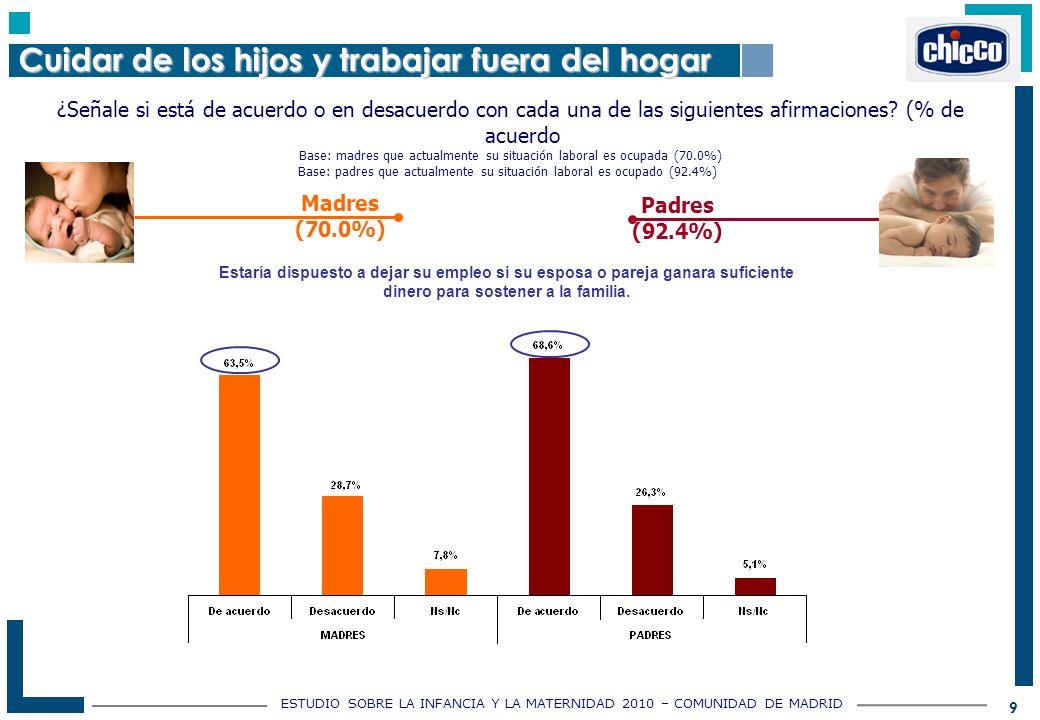 ESTUDIO SOBRE LA INFANCIA Y LA MATERNIDAD 2010 – COMUNIDAD DE MADRID 9 Base: padres que actualmente su situación laboral es ocupado (92.4%) ¿Señale si está de acuerdo o en desacuerdo con cada una de las siguientes afirmaciones.