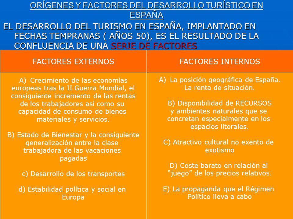 ORÍGENES Y FACTORES DEL DESARROLLO TURÍSTICO EN ESPAÑA EL DESARROLLO DEL TURISMO EN ESPAÑA, IMPLANTADO EN FECHAS TEMPRANAS ( AÑOS 50), ES EL RESULTADO