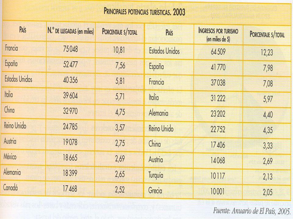 PROCEDENCIA DE LOS TURISTAS