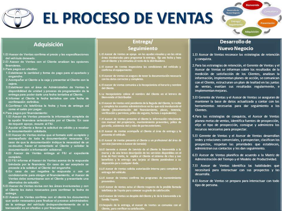 EL PROCESO DE VENTAS Entrega/ Seguimiento Entrega/ Seguimiento Desarrollo de Nuevo Negocio Desarrollo de Nuevo Negocio 1.El Asesor de Ventas se apoya