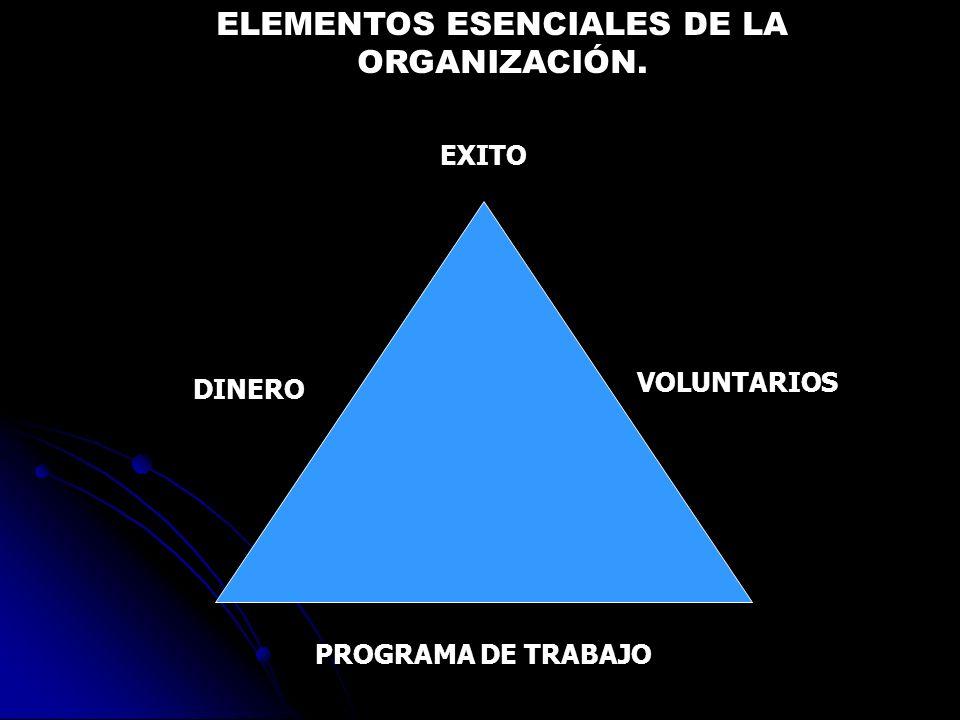 EXITO VOLUNTARIOS DINERO PROGRAMA DE TRABAJO ELEMENTOS ESENCIALES DE LA ORGANIZACIÓN.