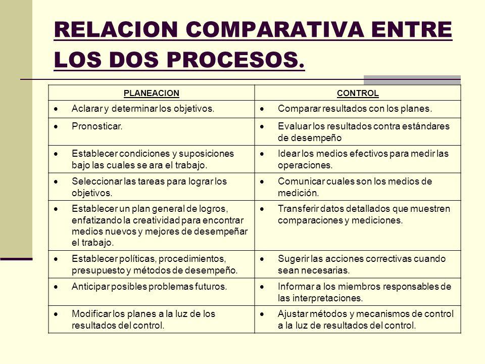 RELACION COMPARATIVA ENTRE LOS DOS PROCESOS. PLANEACIONCONTROL Aclarar y determinar los objetivos. Comparar resultados con los planes. Pronosticar. Ev
