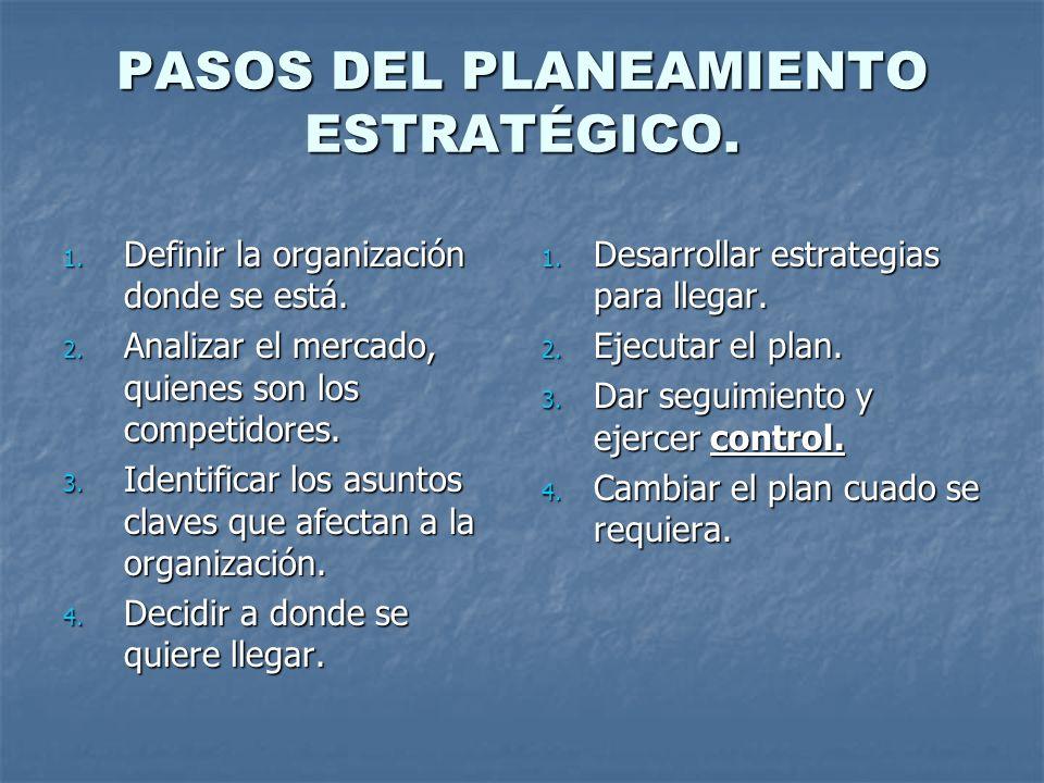 PASOS DEL PLANEAMIENTO ESTRATÉGICO. 1. Definir la organización donde se está. 2. Analizar el mercado, quienes son los competidores. 3. Identificar los