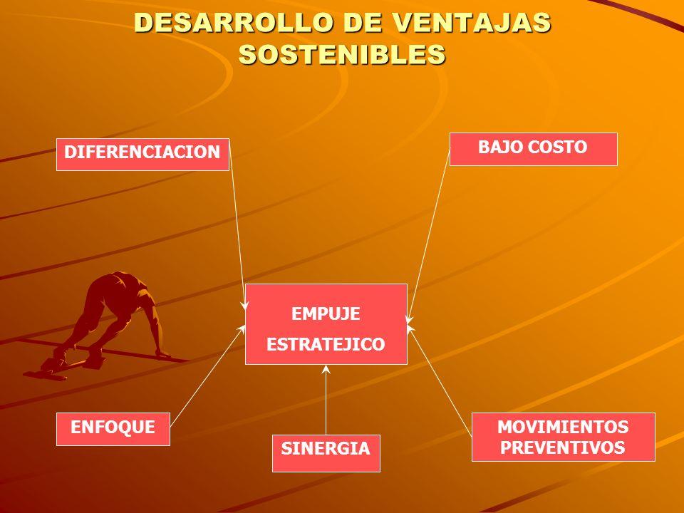 DESARROLLO DE VENTAJAS SOSTENIBLES EMPUJE ESTRATEJICO DIFERENCIACION BAJO COSTO MOVIMIENTOS PREVENTIVOS ENFOQUE SINERGIA