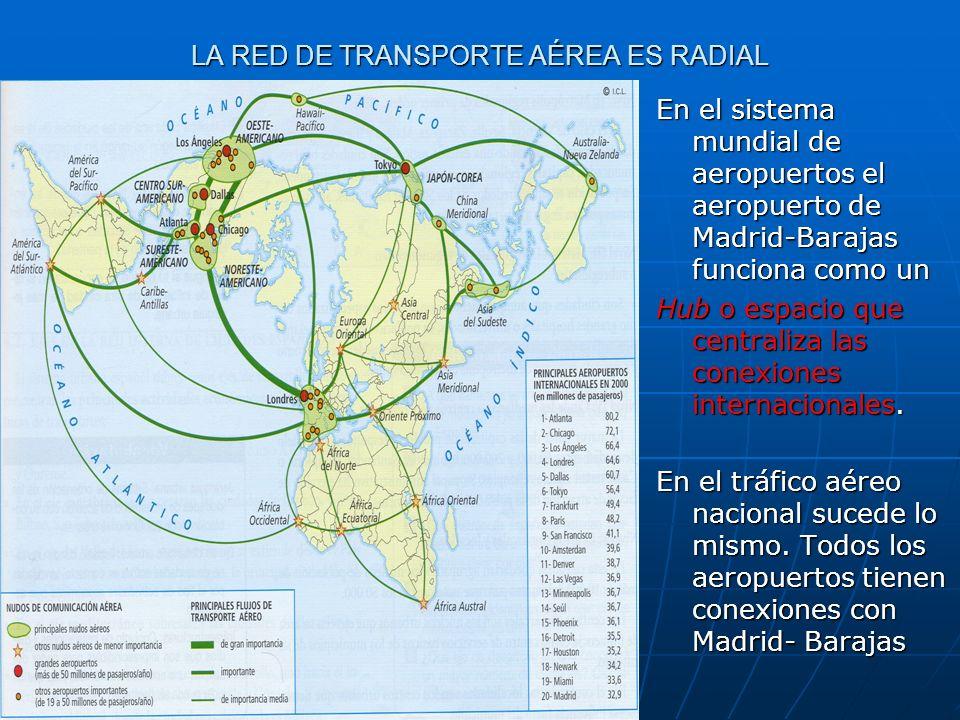 LA RED DE TRANSPORTE AÉREA ES RADIAL En el sistema mundial de aeropuertos el aeropuerto de Madrid-Barajas funciona como un Hub o espacio que centraliz