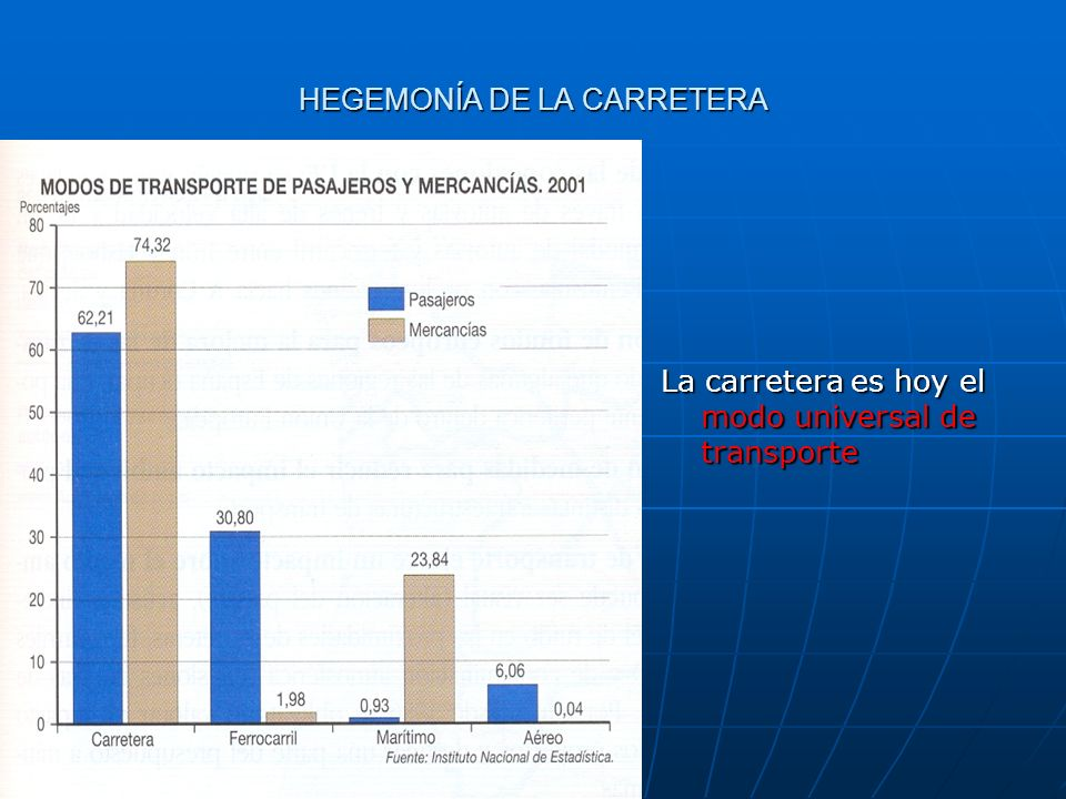 HEGEMONÍA DE LA CARRETERA La carretera es hoy el modo universal de transporte