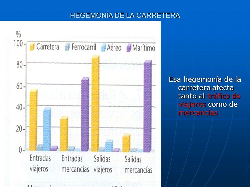 HEGEMONÍA DE LA CARRETERA Esa hegemonía de la carretera afecta tanto al tráfico de viajeros como de mercancías