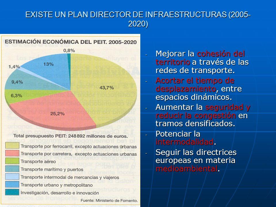 EXISTE UN PLAN DIRECTOR DE INFRAESTRUCTURAS (2005- 2020) - Mejorar la cohesión del territorio a través de las redes de transporte. - Acortar el tiempo