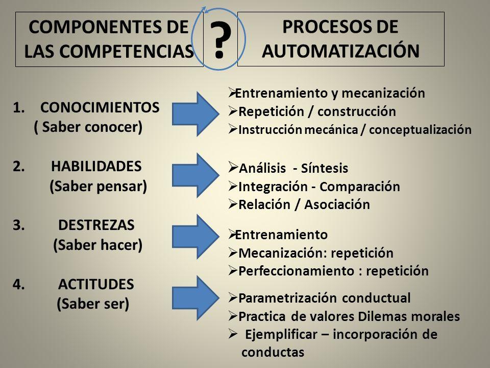 COMPONENTES DE LAS COMPETENCIAS PROCESOS DE AUTOMATIZACIÓN ? 1.CONOCIMIENTOS ( Saber conocer) 2. HABILIDADES (Saber pensar) 3. DESTREZAS (Saber hacer)
