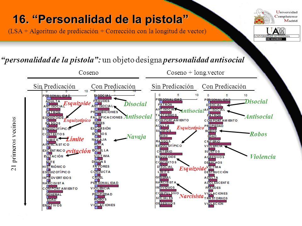 personalidad de la pistola: un objeto designa personalidad antisocial 16. Personalidad de la pistola 21 primeros vecinos Con PredicaciónSin Predicació