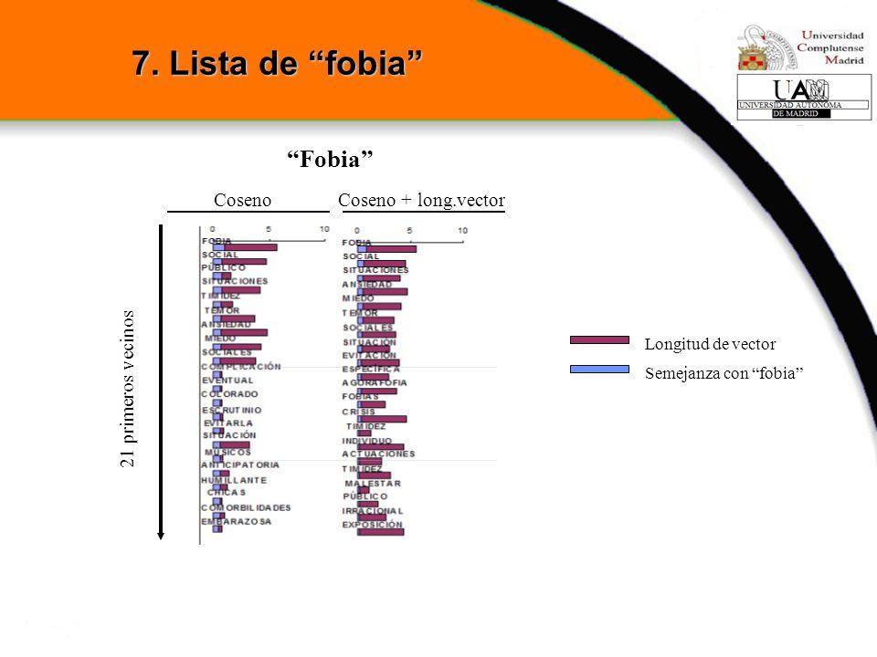 Fobia Longitud de vector Semejanza con fobia 7. Lista de fobia 21 primeros vecinos CosenoCoseno + long.vector