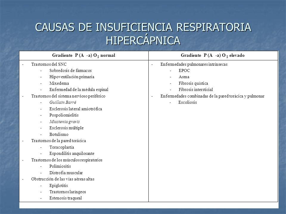CAUSAS DE INSUFICIENCIA RESPIRATORIA HIPERCÁPNICA