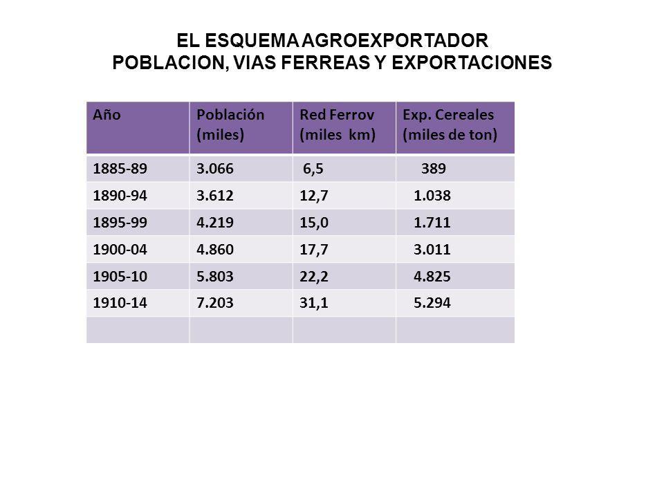 EL ESQUEMA AGROEXPORTADOR POBLACION, VIAS FERREAS Y EXPORTACIONES AñoPoblación (miles) Red Ferrov (miles km) Exp. Cereales (miles de ton) 1885-893.066