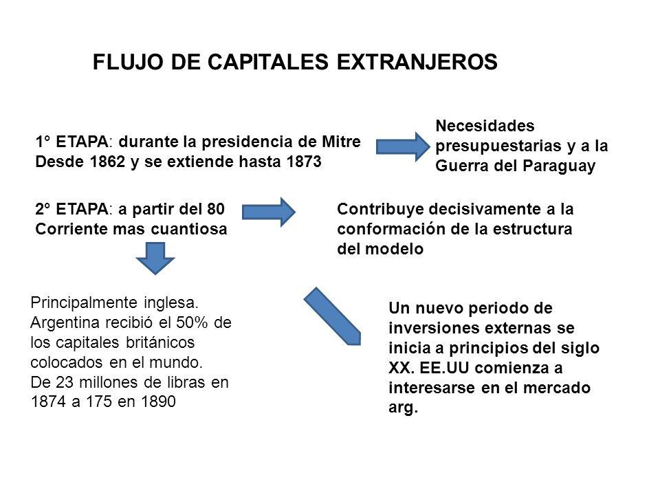 FLUJO DE CAPITALES EXTRANJEROS 1° ETAPA: durante la presidencia de Mitre Desde 1862 y se extiende hasta 1873 Necesidades presupuestarias y a la Guerra