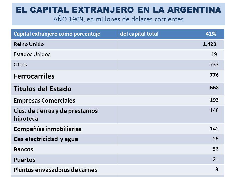 EL CAPITAL EXTRANJERO EN LA ARGENTINA AÑO 1909, en millones de dólares corrientes Capital extranjero como porcentajedel capital total 41% Reino Unido