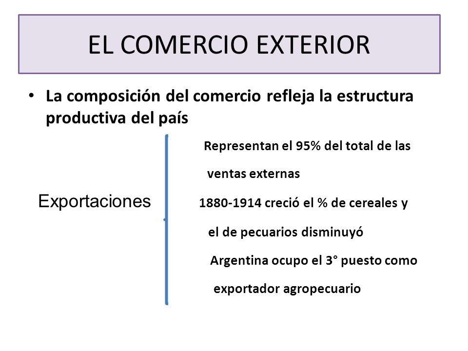 EL COMERCIO EXTERIOR La composición del comercio refleja la estructura productiva del país Representan el 95% del total de las ventas externas Exporta
