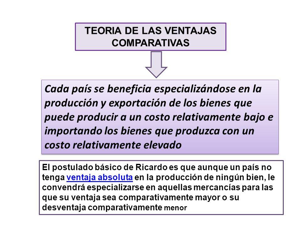 TEORIA DE LAS VENTAJAS COMPARATIVAS Cada país se beneficia especializándose en la producción y exportación de los bienes que puede producir a un costo