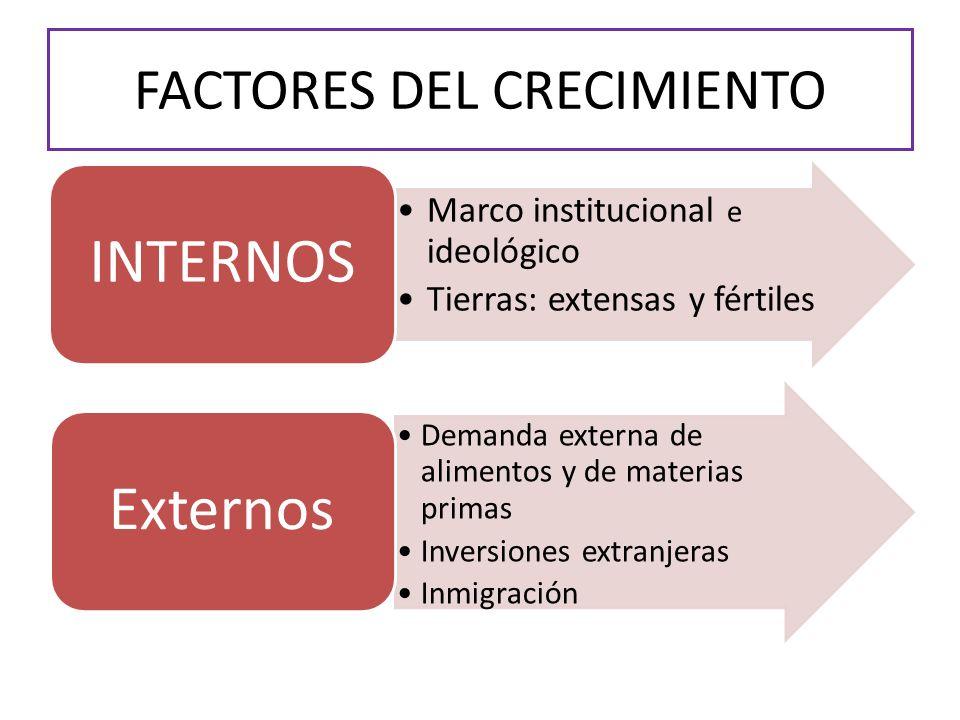 FACTORES DEL CRECIMIENTO Marco institucional e ideológico Tierras: extensas y fértiles INTERNO S Demanda externa de alimentos y de materias primas Inv