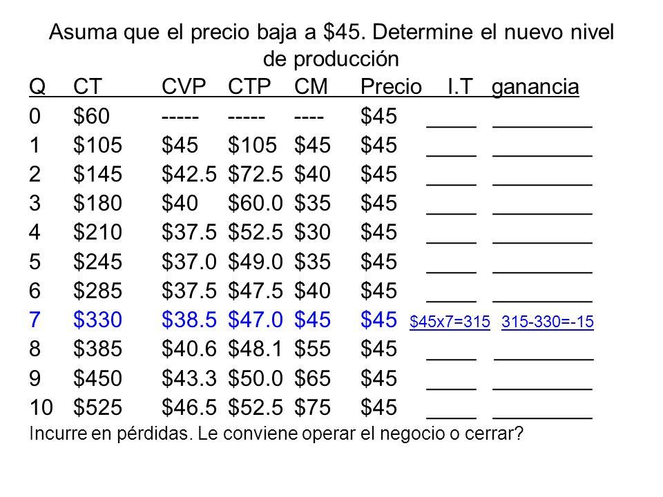 Asuma que el precio baja a $45. Determine el nuevo nivel de producción QCTCVPCTPCMPrecio I.T ganancia 0$60--------------$45____________ 1$105$45$105$4