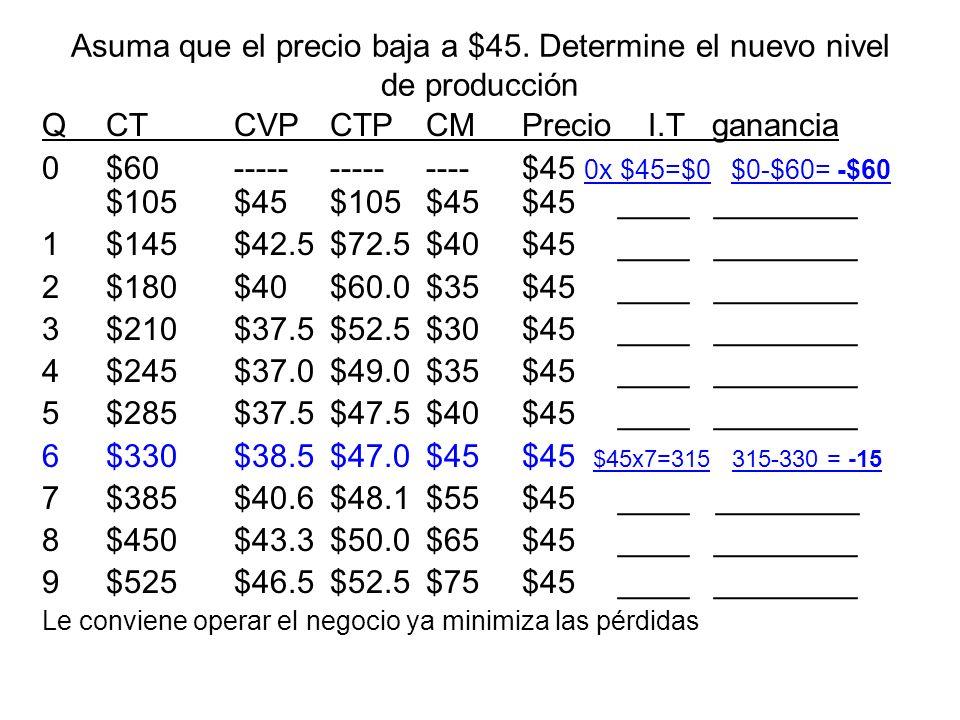 Asuma que el precio baja a $45. Determine el nuevo nivel de producción QCTCVPCTPCMPrecio I.T ganancia 0$60--------------$45 0x $45=$0 $0-$60= -$60 $10