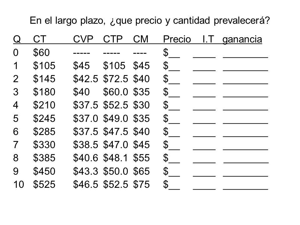 En el largo plazo, ¿que precio y cantidad prevalecerá? QCTCVPCTPCMPrecio I.T ganancia 0$60--------------$______________ 1$105$45$105$45$______________
