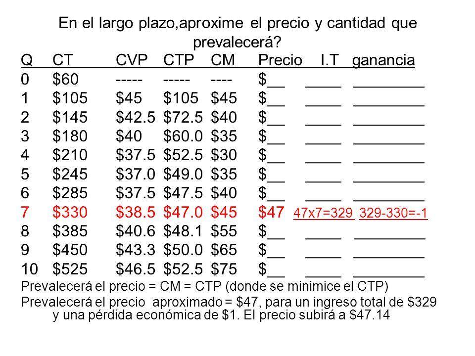 En el largo plazo,aproxime el precio y cantidad que prevalecerá? QCTCVPCTPCMPrecio I.T ganancia 0$60--------------$______________ 1$105$45$105$45$____
